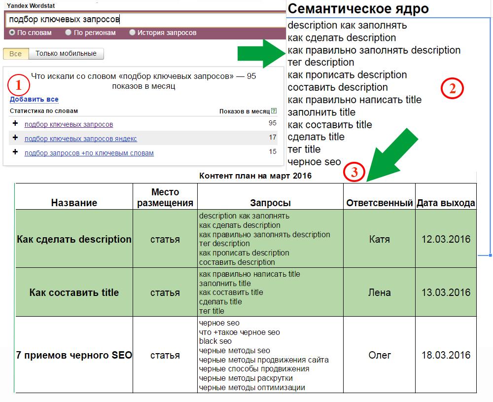 Тз продвижение сайтов установка ssl papache