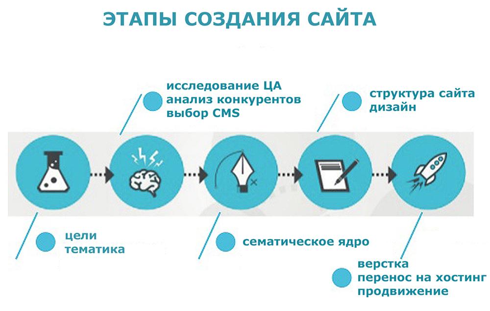 Этапы создания сайта под SEO