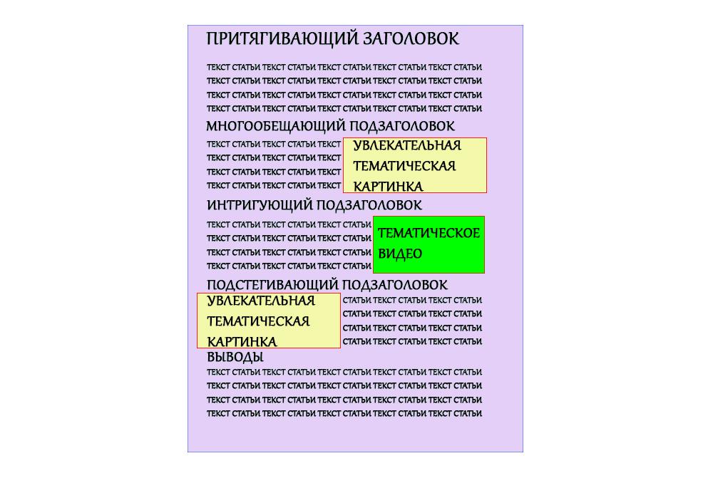 Структура статьи блога с разными типами контента