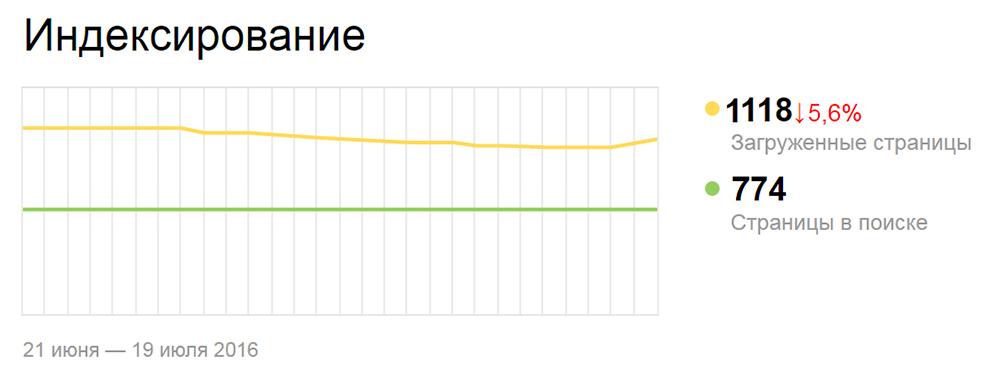 Исключение из индекса страниц фильтров