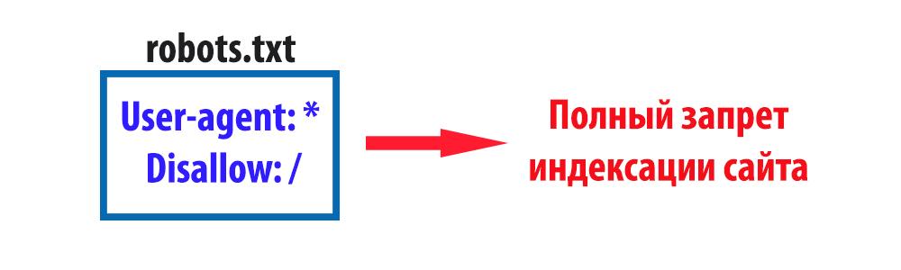 Как сделать сайт индексировался поисковиком сделать бесплатный сайт с ucoz 6175